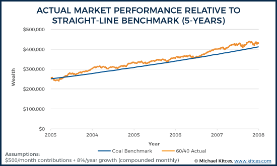 Actual Market Performance Relative To Straight-Line Benchmark (5-Years)
