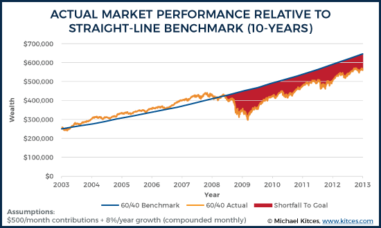 Actual Market Performance Relative To Straight-Line Benchmark (10-Years)