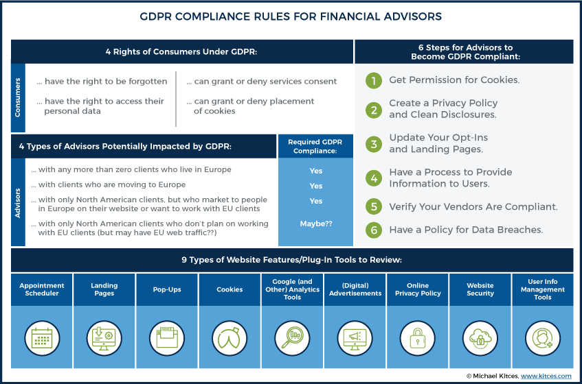 GDPR Compliance Rules For Financial Advisors