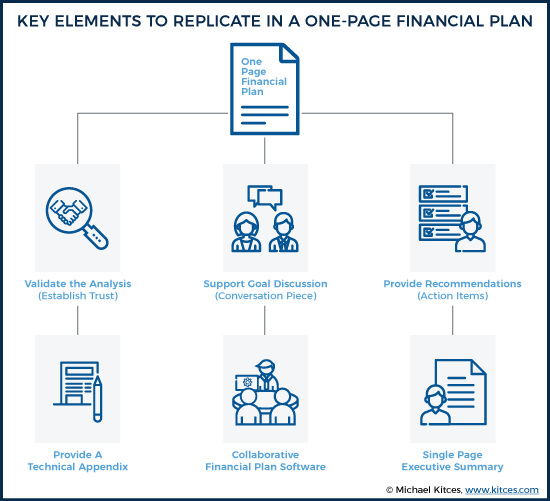 Key Elements To Replicate In A One-Page Financial Plan