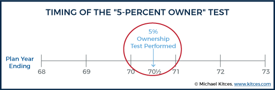 """Related Party Attribution Rules For """"5-Percent Owner"""" Test"""