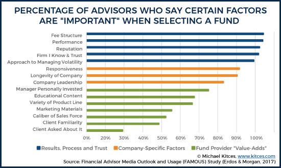 Important Factors When Selecting Fund Provider
