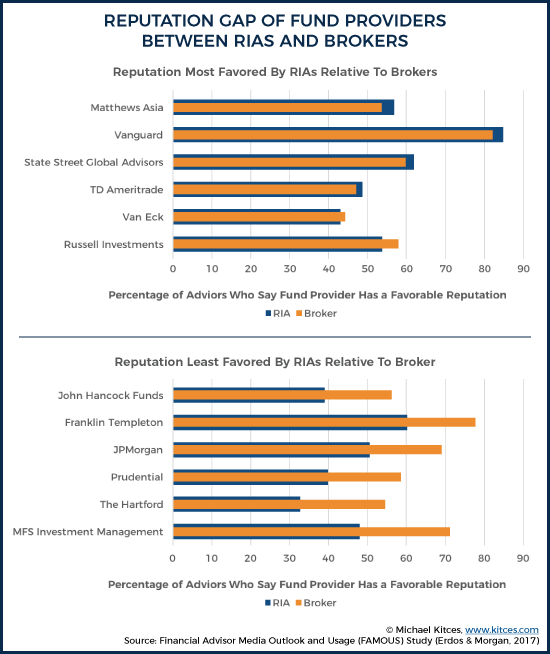 Reputation Gaps of Fund Providers Between RIAs and Brokers