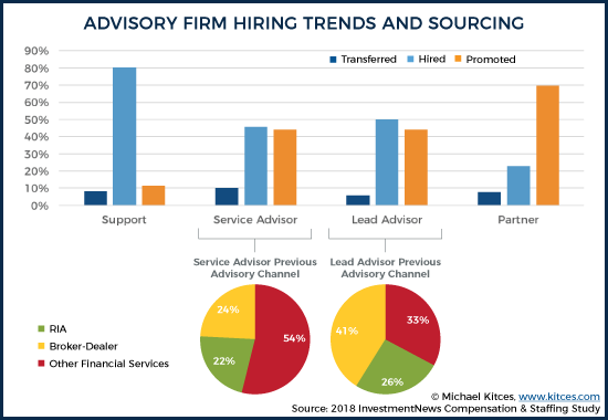 Advisory Firm Hiring Trends and Sourcing
