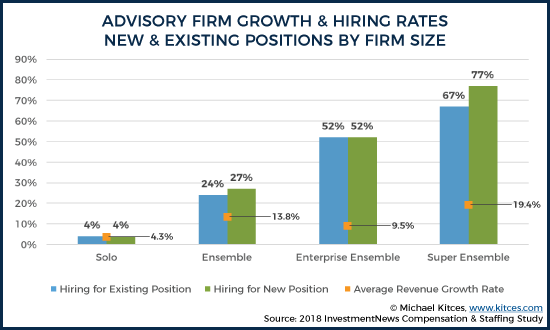 Average Revenue Growth and Hiring Rates for New and Existing Positions by Firm Size 3