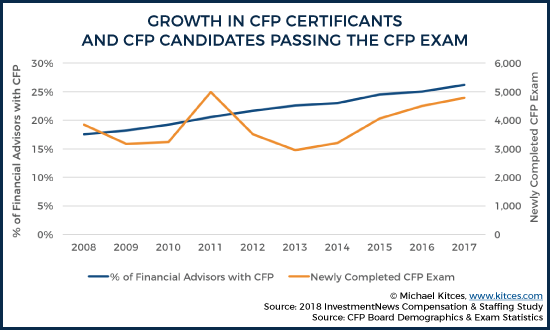 Growth in CFP Certificants and CFP Candidates Passing the Exam