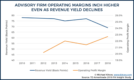 Operating Margins Move Higher While Revenue Yield Declines 2