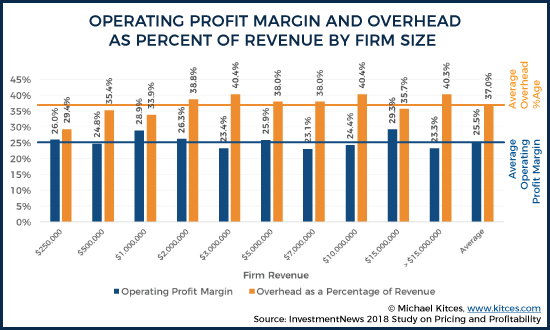 Operating Profit Margin and Overhead by Firm Size 1
