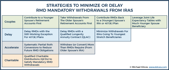 Strategies To Minimize Or Delay RMD Mandatory Withdrawals From An IRA