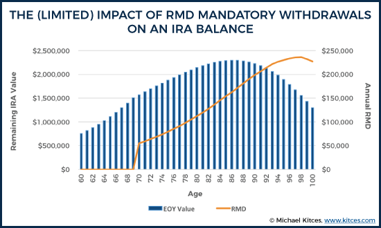 The (Limited) Impact Of RMD Mandatory Distribution Requirements On An IRA Balance