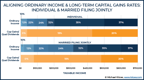 Aligning Ordinary Income and Long-Term Capital Gains Rates - Individual and Married Filing Jointly