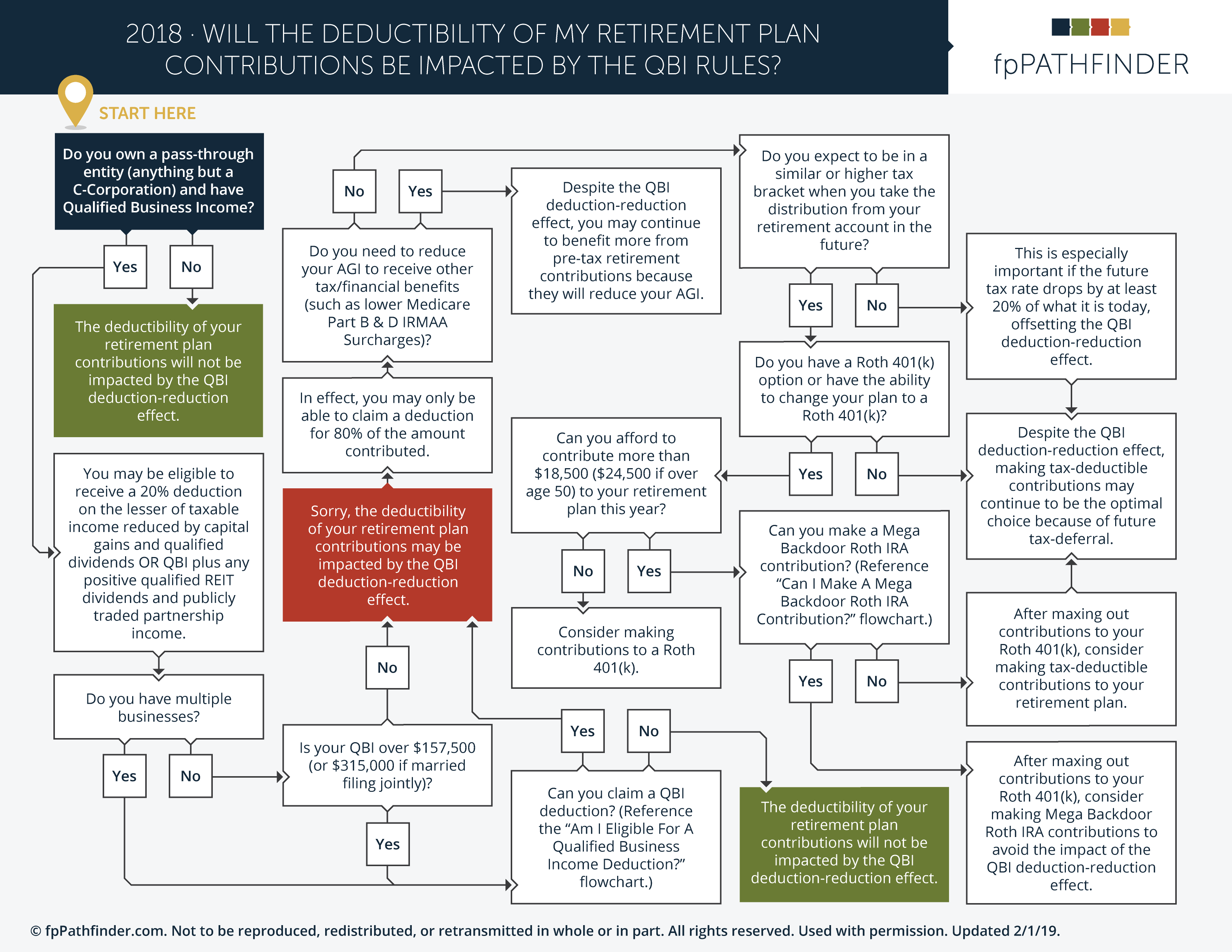 Will The Duductibility Of My Retirement Plan Contributions Be Impaceted By The QBI Rules