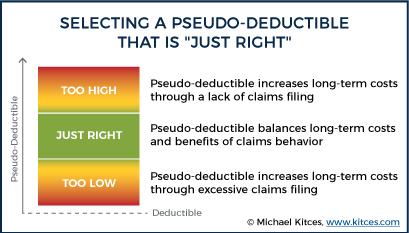 """Selecting A Pseudo-Deductible That Is """"Just Right"""""""