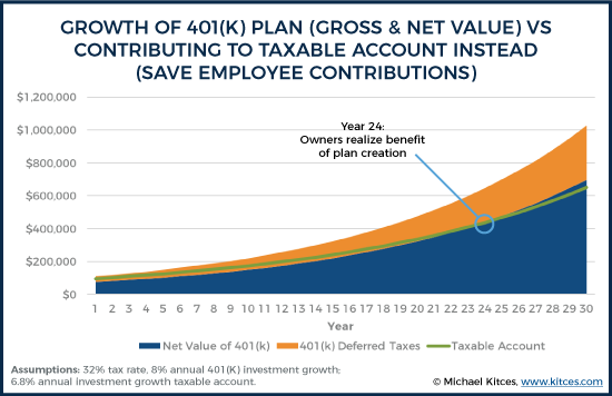 Growth of 401k Plan - Gross & Net Value - Vs Contributing To Taxable Account Instead - Save Employee Contributions