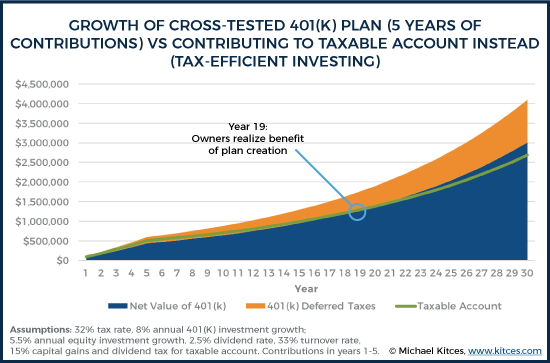 Growth of Cross-Tested 401k Plan - 5 Years of Contributions - Vs Contributing To Taxable Account Instead - Tax-Efficient Investing