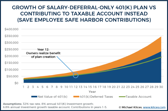 Growth of Salary-Deferral - Only 401k Plan Vs Contributing To Taxable Account Instead - Save Employee Safe Harbor Contributions