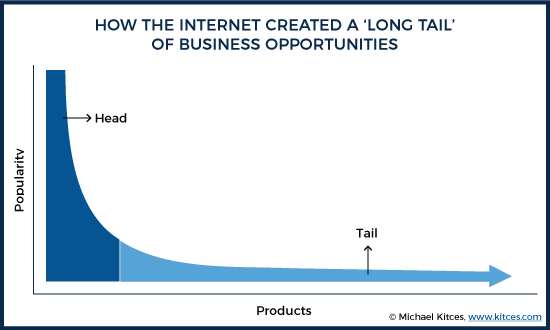 How the Internet Created a Long Tail of Business Opportunities