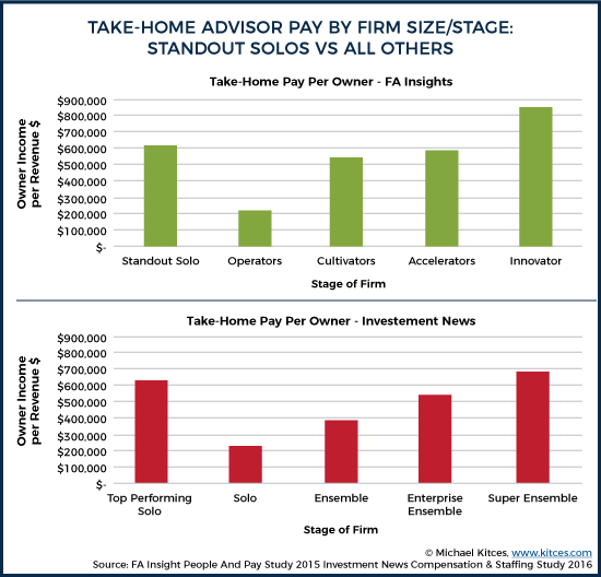 Take-Home Advisor Pay By Firm Size - Stage