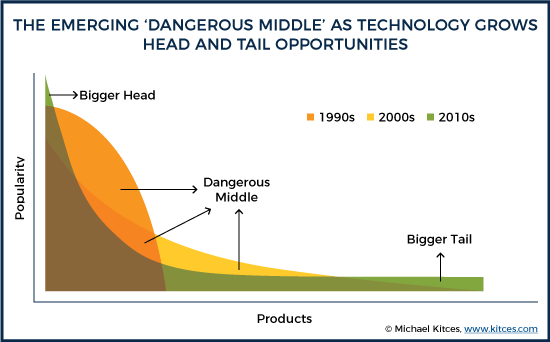 The Emerging 'Dangerous Middle' As Technology Grows Head And Tail Opportunities