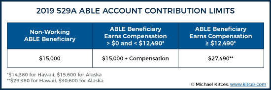 2019 529A ABLE Account Contribution Limits