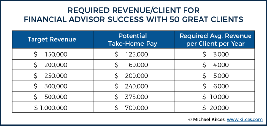 Required Revenue per Client for Financial Advisor Success with 50 Great Clients