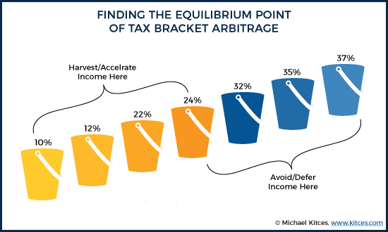 Finding The Equilibrium Point Of Tax Bracket Arbitrage