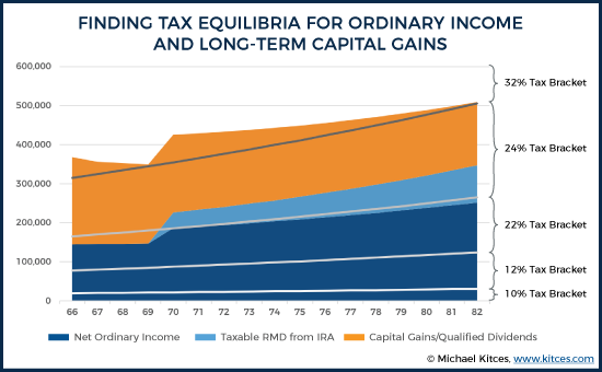Finding Tax Equilibria For Ordinary Income And Long-Term Capital Gains